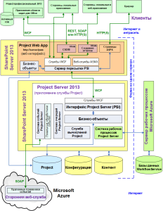 Архитектура Project Server и возможности его кастомизации