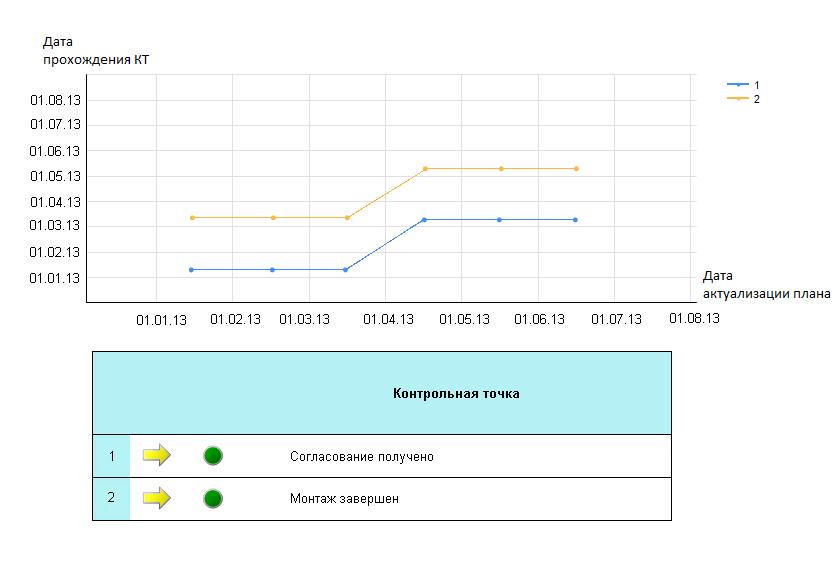Отчет по динамике изменения контрольных точек