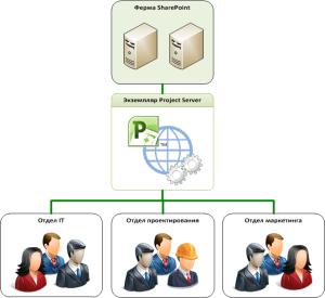 Несколько организационных единиц, совместно использующих экземпляр Project Server