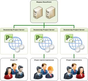 Каждая организационная единица использует собственный экземпляр Project Server