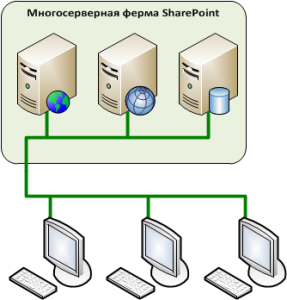 Многосерверная ферма SharePoint, где сервера совместно обслуживают запросы сотрудников за рабочими станциями