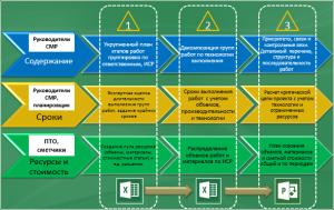 Консолидация в общем плане данных от нескольких профилированных отделов: производственно-технического, строительно-монтажного, сметного, финансового, и т. д., путем совместного наполнения обменного документа Excel и последующей загрузкой плановых данных в MS Project
