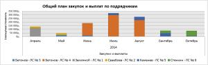 Наглядный отчет по взаиморасчетам с подрядчиками