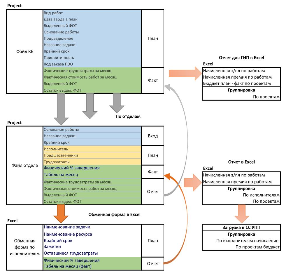 Схема потоков данных в ИСУП